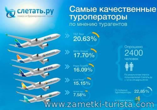 Как искать туры по всем туристическим операторам одновременно?