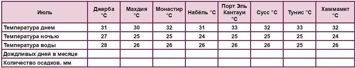 Погода в июле Джерба Махдия Монастир Набёль Порт Эль Кантауи Сусс Тунис Хаммамет °C