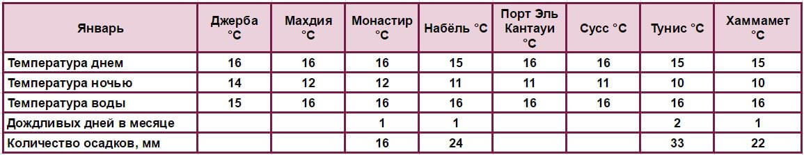 Погода в Январе Джерба Махдия Монастир Набёль Порт Эль Кантауи Сусс Тунис Хаммамет °C