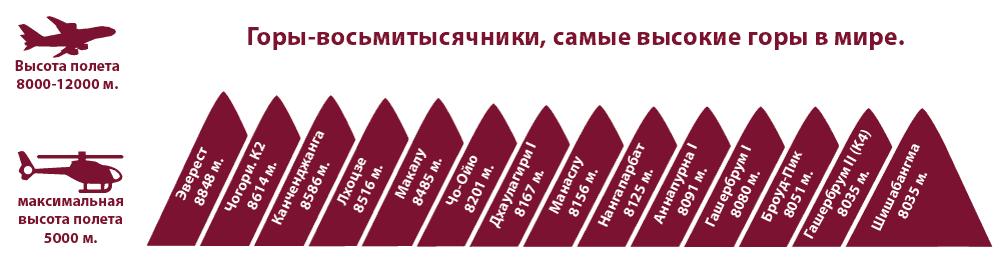 Самые высокие горы в мире, 14 восьмитысячников