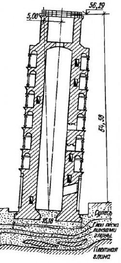 Пизанская башня почему наклонена, схема наклона